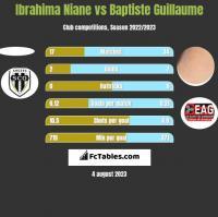 Ibrahima Niane vs Baptiste Guillaume h2h player stats