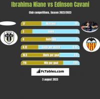 Ibrahima Niane vs Edinson Cavani h2h player stats