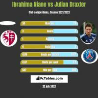 Ibrahima Niane vs Julian Draxler h2h player stats