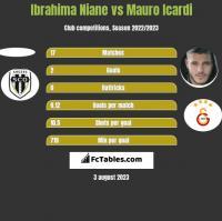 Ibrahima Niane vs Mauro Icardi h2h player stats
