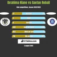Ibrahima Niane vs Gaetan Robail h2h player stats