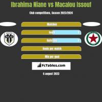 Ibrahima Niane vs Macalou Issouf h2h player stats