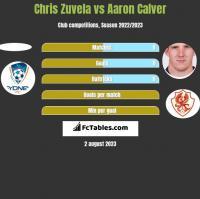 Chris Zuvela vs Aaron Calver h2h player stats