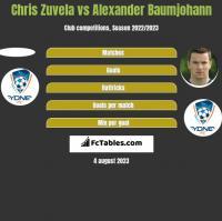 Chris Zuvela vs Alexander Baumjohann h2h player stats