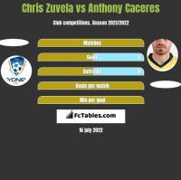 Chris Zuvela vs Anthony Caceres h2h player stats