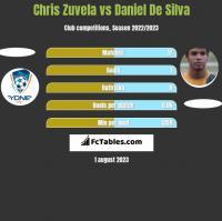 Chris Zuvela vs Daniel De Silva h2h player stats
