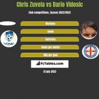 Chris Zuvela vs Dario Vidosic h2h player stats