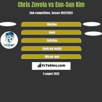 Chris Zuvela vs Eun-Sun Kim h2h player stats
