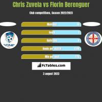 Chris Zuvela vs Florin Berenguer h2h player stats