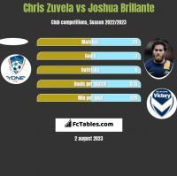 Chris Zuvela vs Joshua Brillante h2h player stats