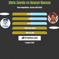 Chris Zuvela vs Kearyn Baccus h2h player stats