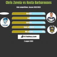 Chris Zuvela vs Kosta Barbarouses h2h player stats