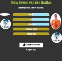 Chris Zuvela vs Luke Brattan h2h player stats