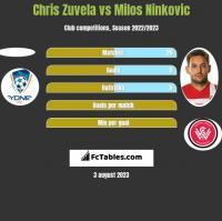 Chris Zuvela vs Milos Ninkovic h2h player stats
