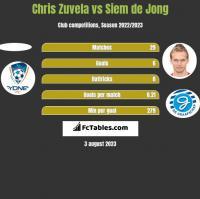 Chris Zuvela vs Siem de Jong h2h player stats