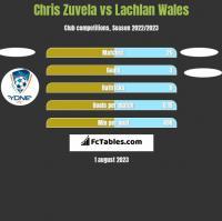 Chris Zuvela vs Lachlan Wales h2h player stats
