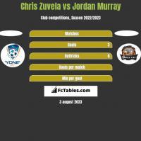 Chris Zuvela vs Jordan Murray h2h player stats