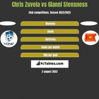 Chris Zuvela vs Gianni Stensness h2h player stats