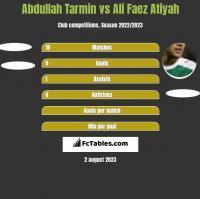Abdullah Tarmin vs Ali Faez Atiyah h2h player stats