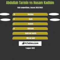 Abdullah Tarmin vs Husam Kadhim h2h player stats