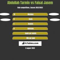 Abdullah Tarmin vs Faisal Jasem h2h player stats