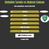 Abdullah Tarmin vs Waleed Salman h2h player stats