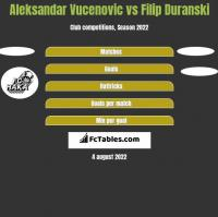 Aleksandar Vucenovic vs Filip Duranski h2h player stats