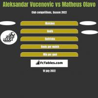 Aleksandar Vucenovic vs Matheus Olavo h2h player stats
