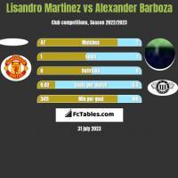 Lisandro Martinez vs Alexander Barboza h2h player stats