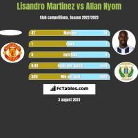 Lisandro Martinez vs Allan Nyom h2h player stats