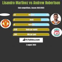 Lisandro Martinez vs Andrew Robertson h2h player stats