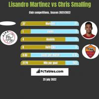 Lisandro Martinez vs Chris Smalling h2h player stats