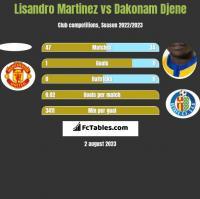 Lisandro Martinez vs Dakonam Djene h2h player stats