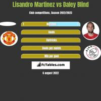 Lisandro Martinez vs Daley Blind h2h player stats