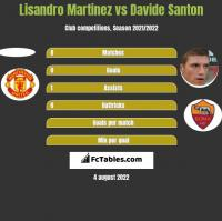 Lisandro Martinez vs Davide Santon h2h player stats
