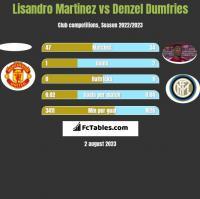 Lisandro Martinez vs Denzel Dumfries h2h player stats