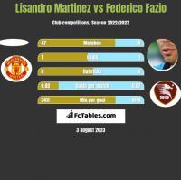 Lisandro Martinez vs Federico Fazio h2h player stats