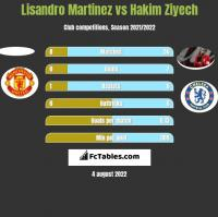 Lisandro Martinez vs Hakim Ziyech h2h player stats