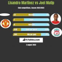 Lisandro Martinez vs Joel Matip h2h player stats