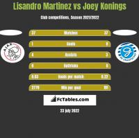 Lisandro Martinez vs Joey Konings h2h player stats