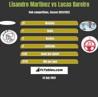 Lisandro Martinez vs Lucas Bareiro h2h player stats