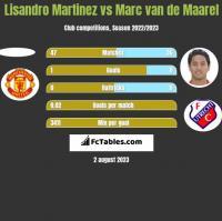 Lisandro Martinez vs Marc van de Maarel h2h player stats