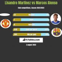 Lisandro Martinez vs Marcos Alonso h2h player stats
