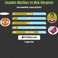 Lisandro Martinez vs Nick Viergever h2h player stats