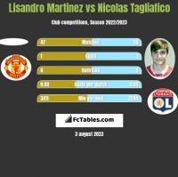 Lisandro Martinez vs Nicolas Tagliafico h2h player stats