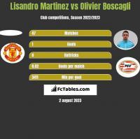 Lisandro Martinez vs Olivier Boscagli h2h player stats