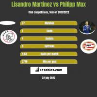 Lisandro Martinez vs Philipp Max h2h player stats