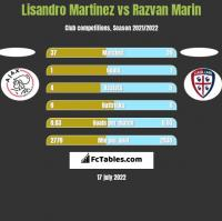 Lisandro Martinez vs Razvan Marin h2h player stats