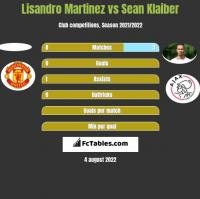 Lisandro Martinez vs Sean Klaiber h2h player stats
