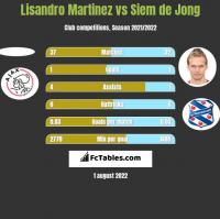 Lisandro Martinez vs Siem de Jong h2h player stats